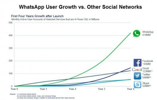 whatsapp growth chart