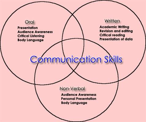 """<img src=""""filename.jpg"""" alt=""""Communication_skills"""">"""