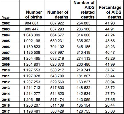 eNitiate_South_African_HIV_statistics