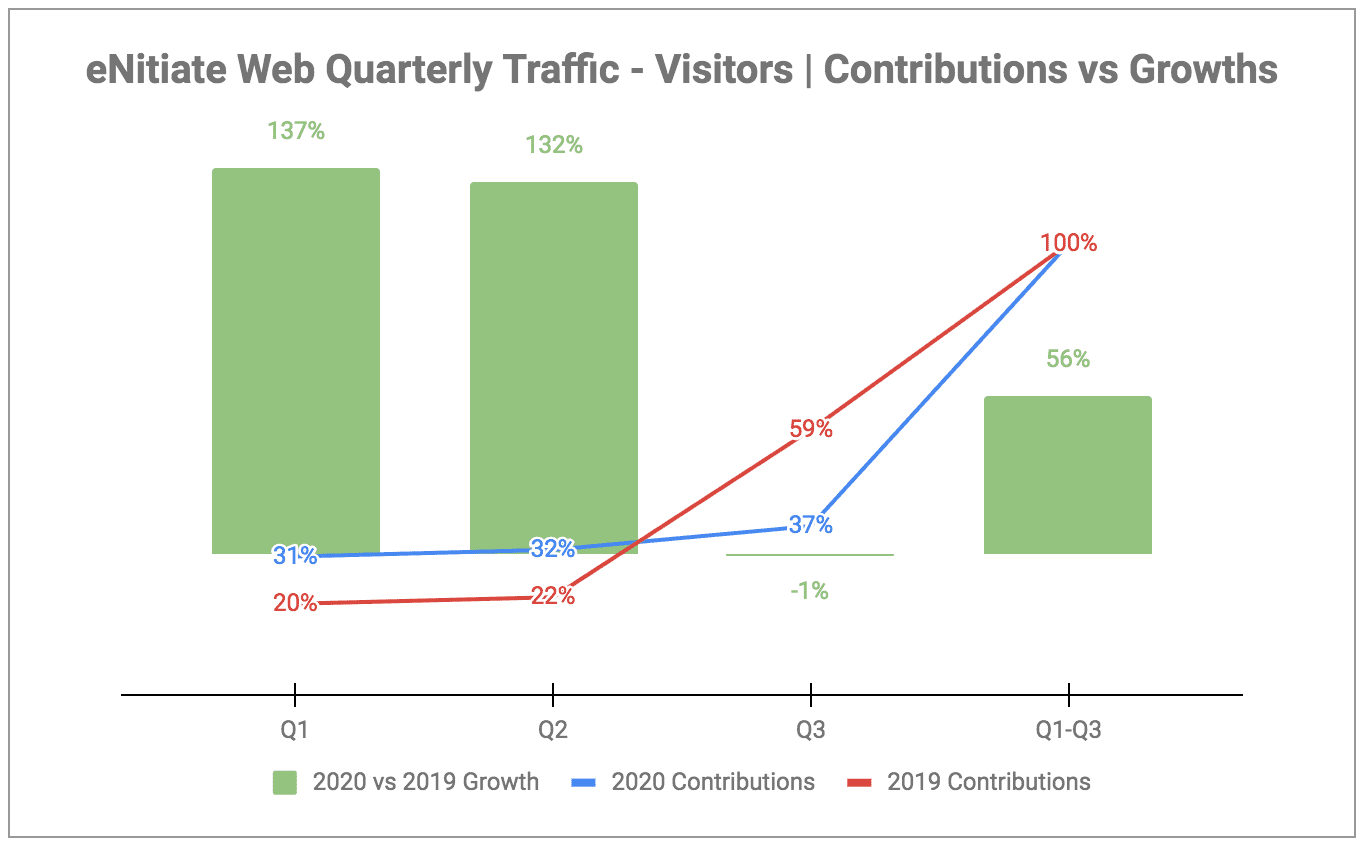 eNitiate | Web Quarterly Traffic | Growths and Contributions | Oct 2020