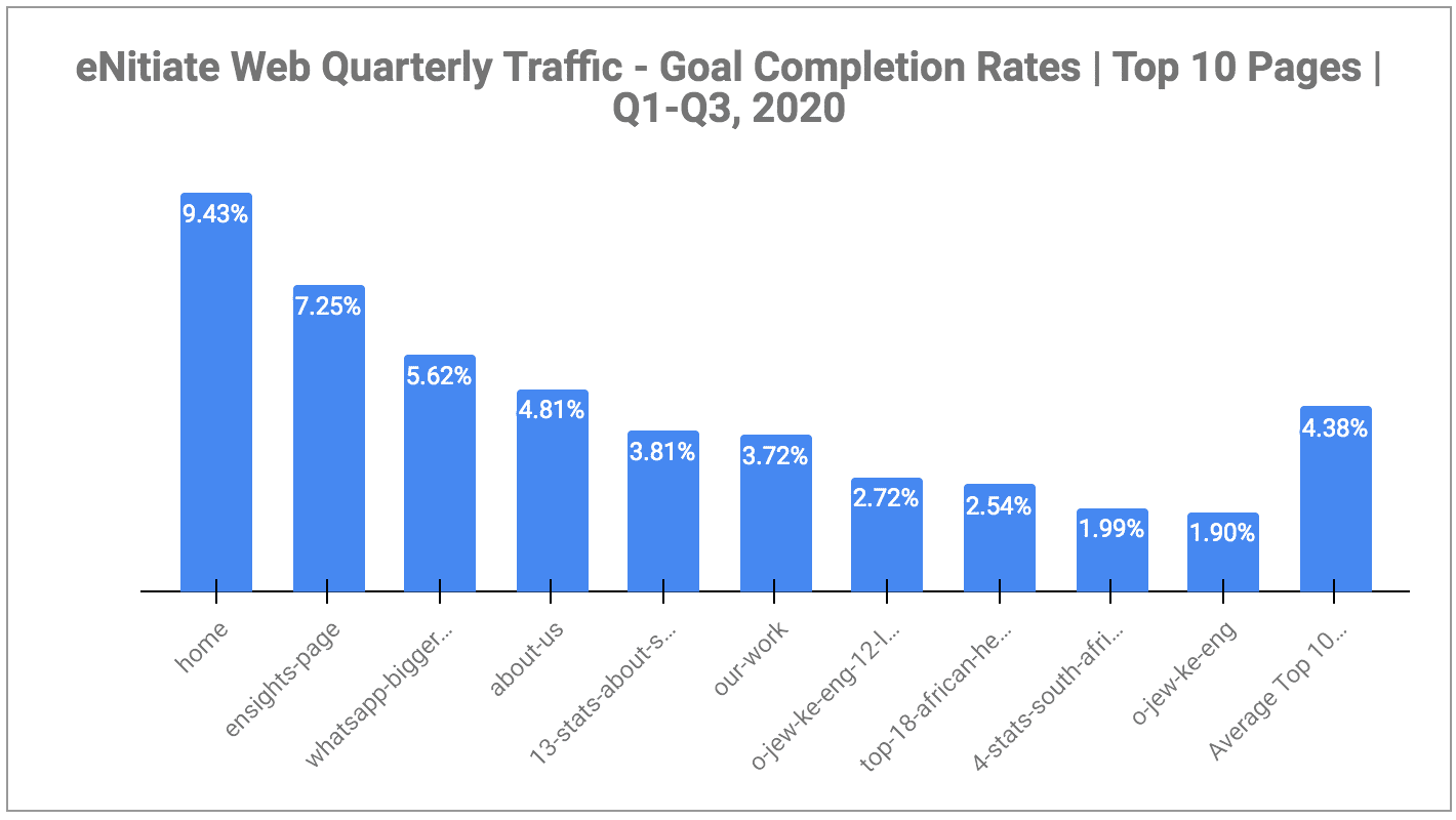 eNitiate | Web Quarterly Traffic | Goal Completion Rates - Top 10 Pages | Oct 2020-1