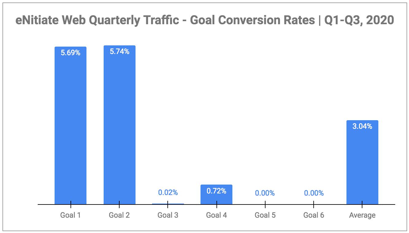 eNitiate | Web Quarterly Traffic | Goal Conversions | Oct 2020