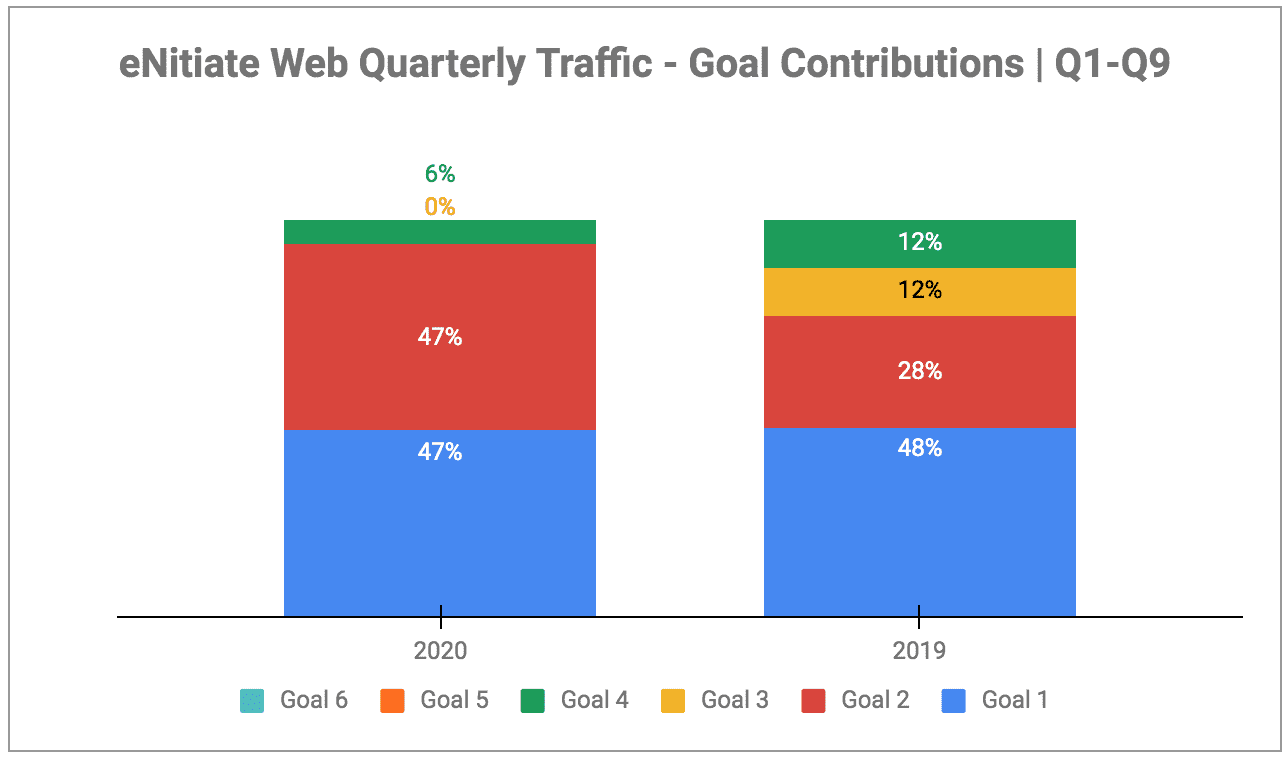 eNitiate | Web Quarterly Traffic | Goals - Contributions | Oct 2020