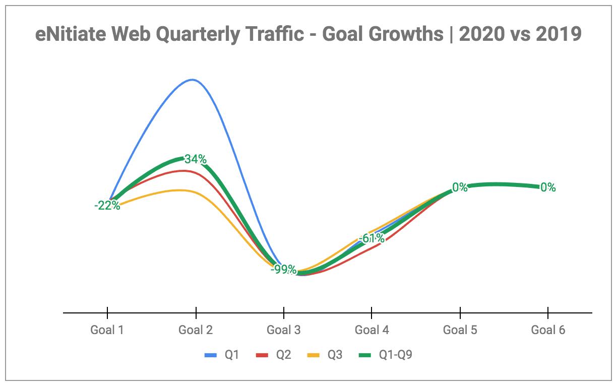 eNitiate | Web Quarterly Traffic | Goals - Growths | Oct 2020-1