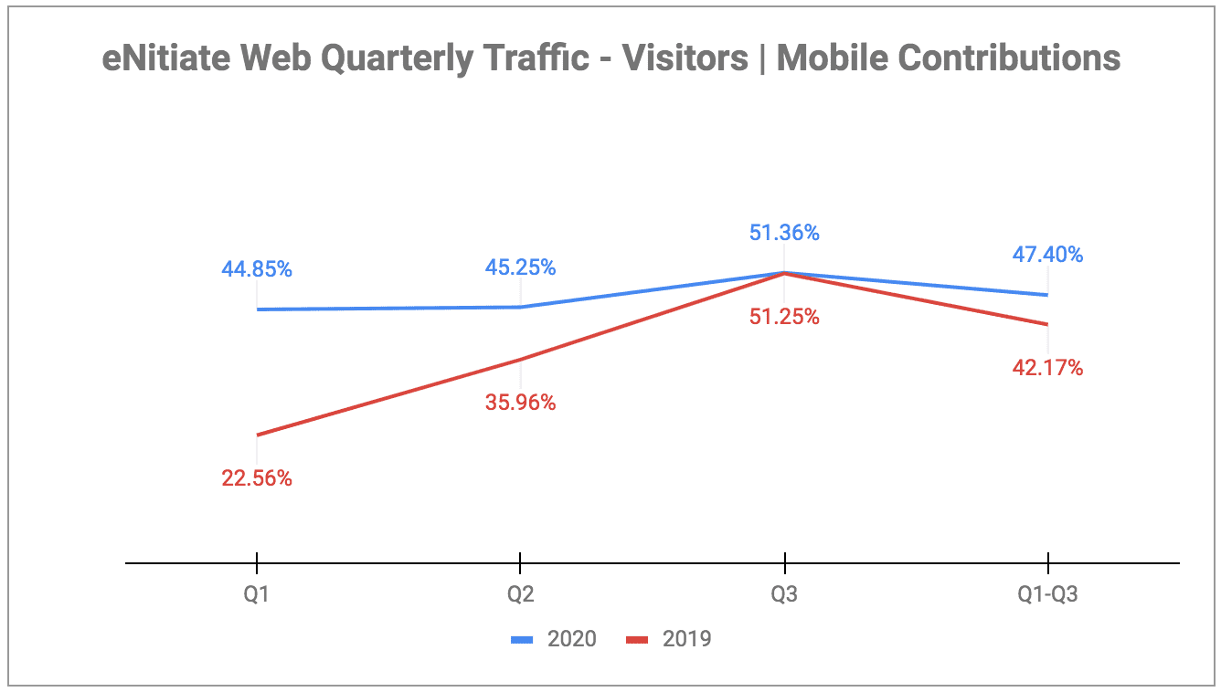 eNitiate | Web Quarterly Traffic | Mobile Device - Contributions | Oct 2020-2