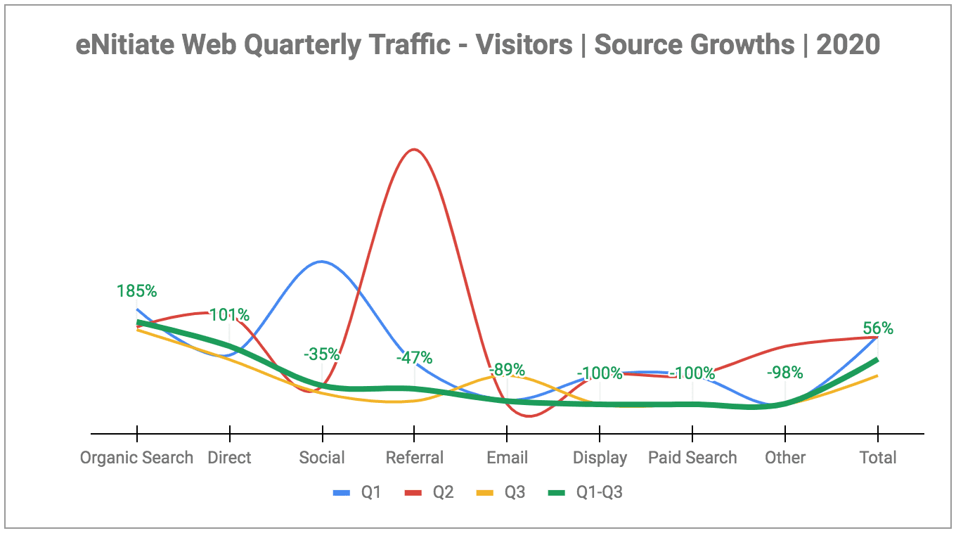 eNitiate | Web Quarterly Traffic | Sources - Growths | Oct 2020